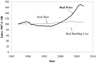 A graph of housing prices rental vs ownership 1985 to 2007