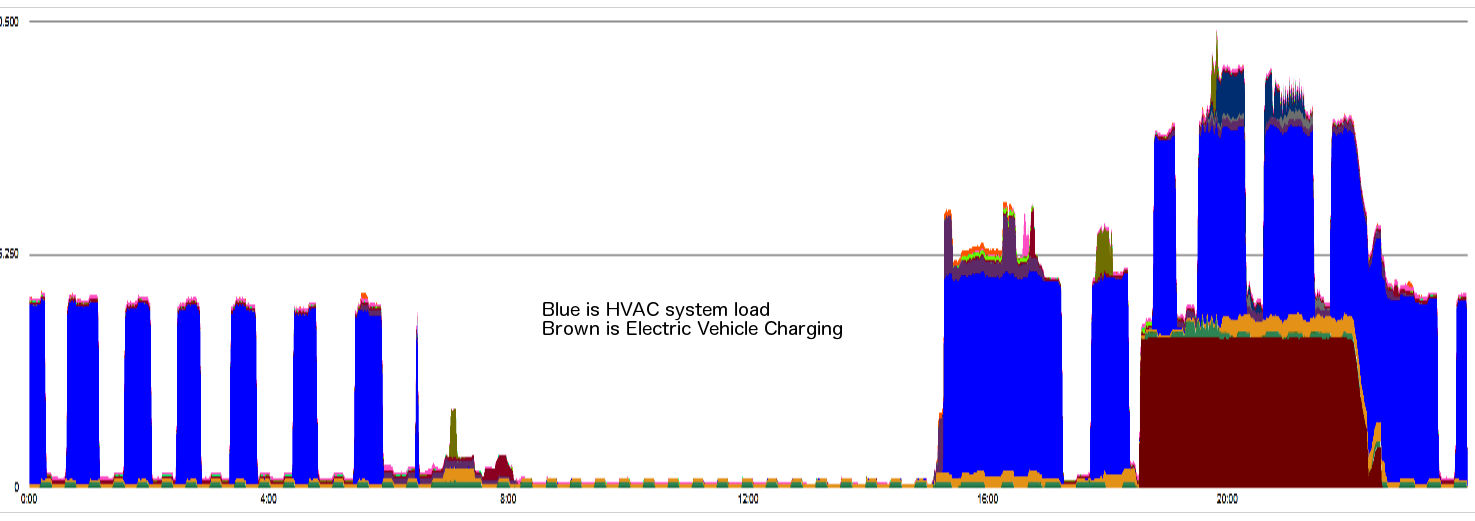 [Sample House plus Electric Vehicle actual load profile]