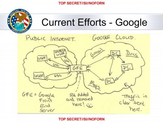 [Diagram of Google cloud network, with 'SSL Added and Removed Here' text and a little smiley face]