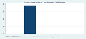 [Bar chart: Estimated Annual Number of Power Outages in the U.S. by Cause: big bar above Squirrels, no bar above Cyberterrorists ]